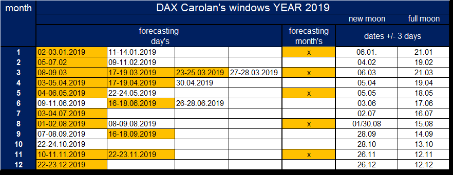 Day Of Month Dax