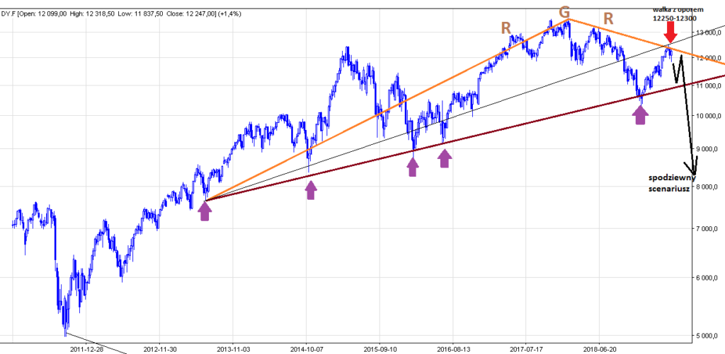 DAX in a key place - ATTENTION for the return of bears