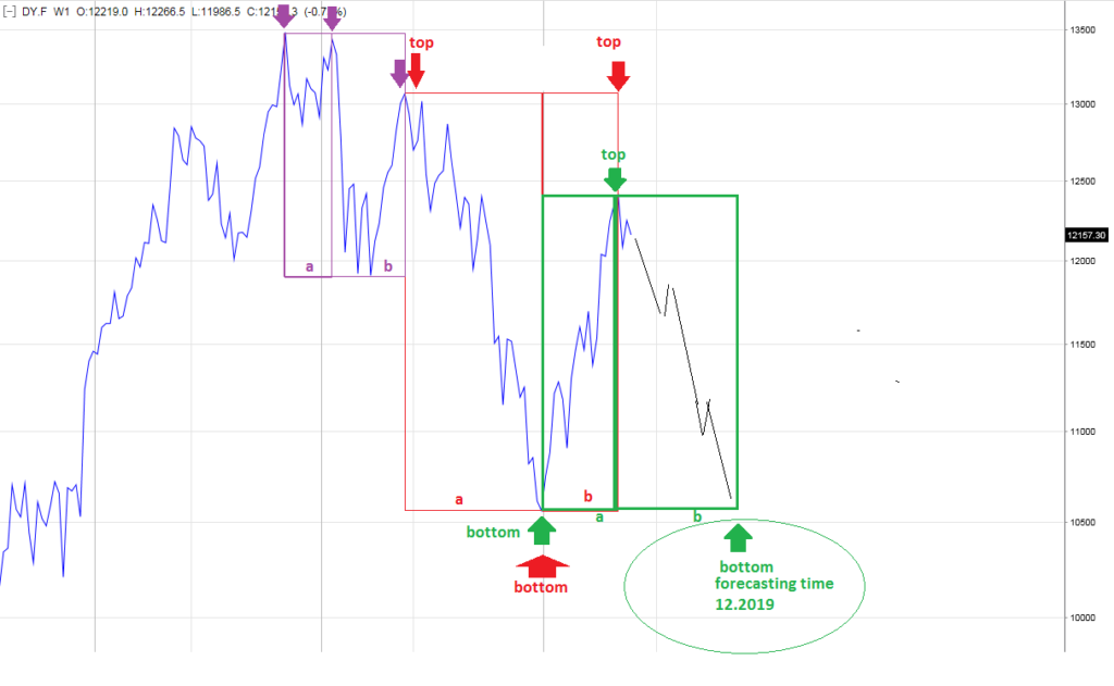 investing strategy based on the divine proportion of DAX futures