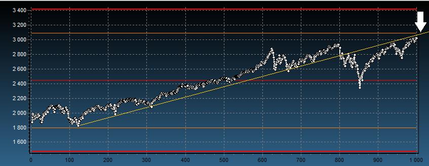 kurs indeksu S&P500