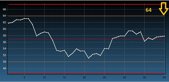 Analiza kursu ropy wykres
