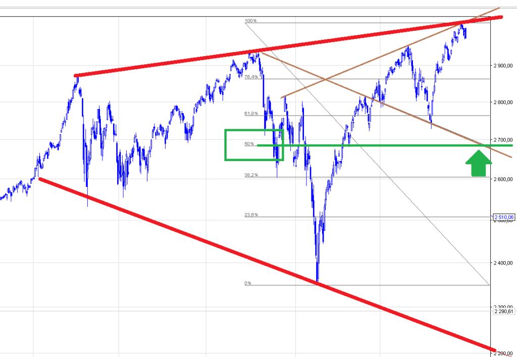 strategia gry na giełdzie S&P500