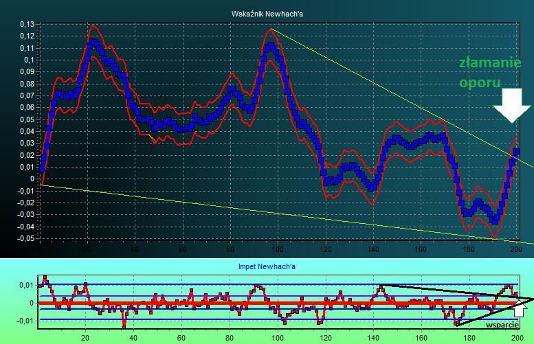 kurs dolara - prognoza wykres