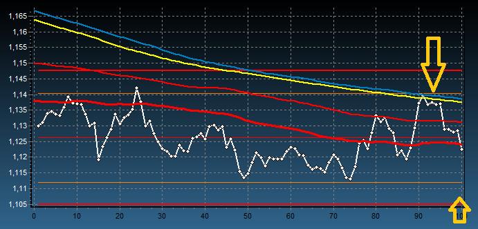 Prognoza zachowania ceny euro