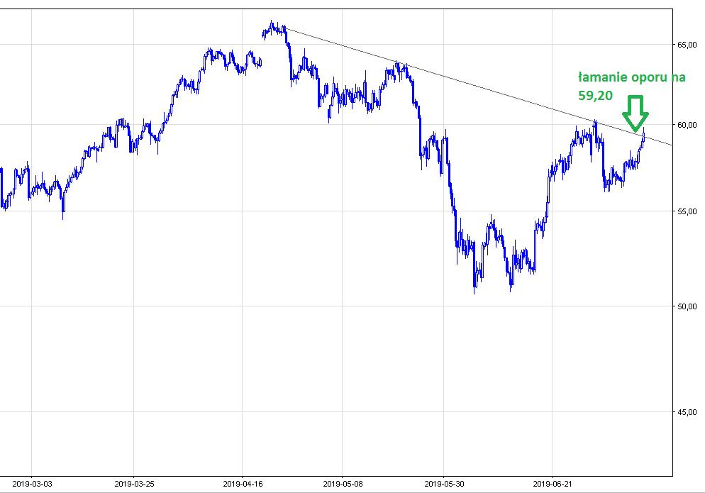 zachowanie ceny kursu ropy cl.f