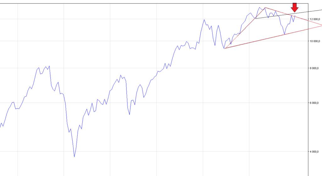 dax futures wykres i prognoza kursu