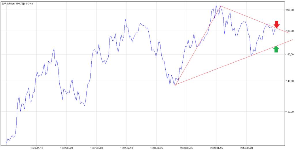 kurs euro wykres