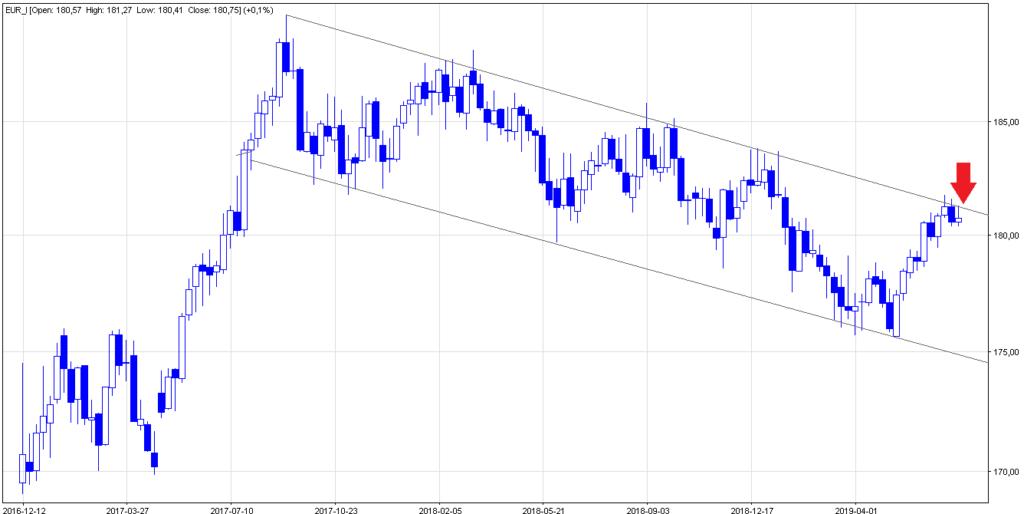 prognoza wykres kurs euro