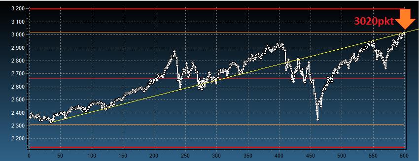 prognoza kursu S&P500 wykres