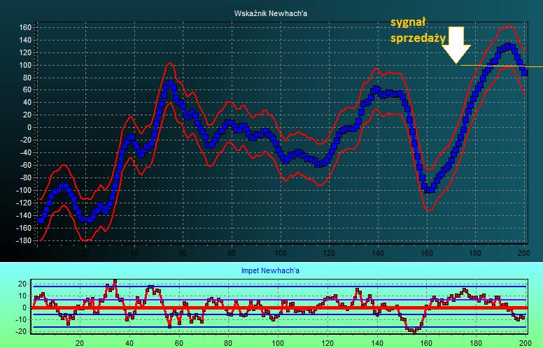 wykres prognoza ceny  wig20