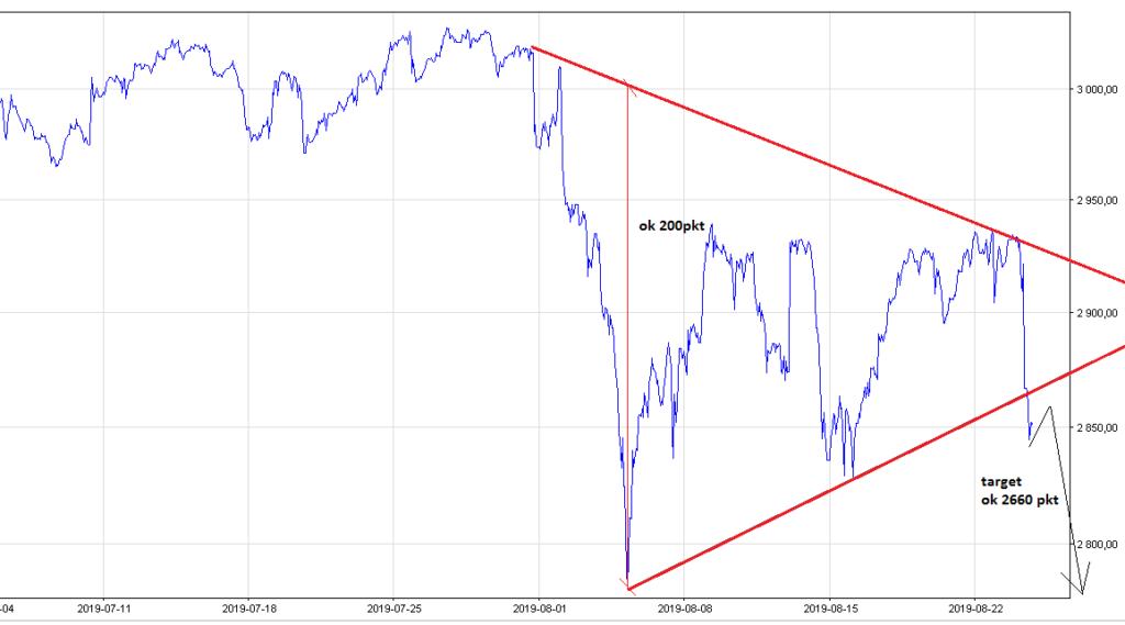 S&P500 prognoza kursu