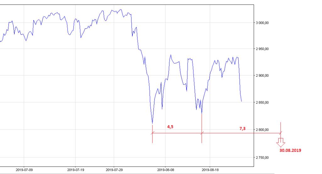 S&P500 analiza giełdowa, wykres