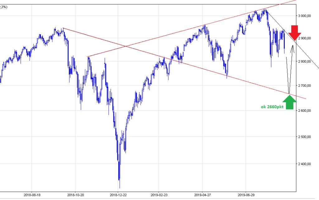 S&P500 wykres kursu