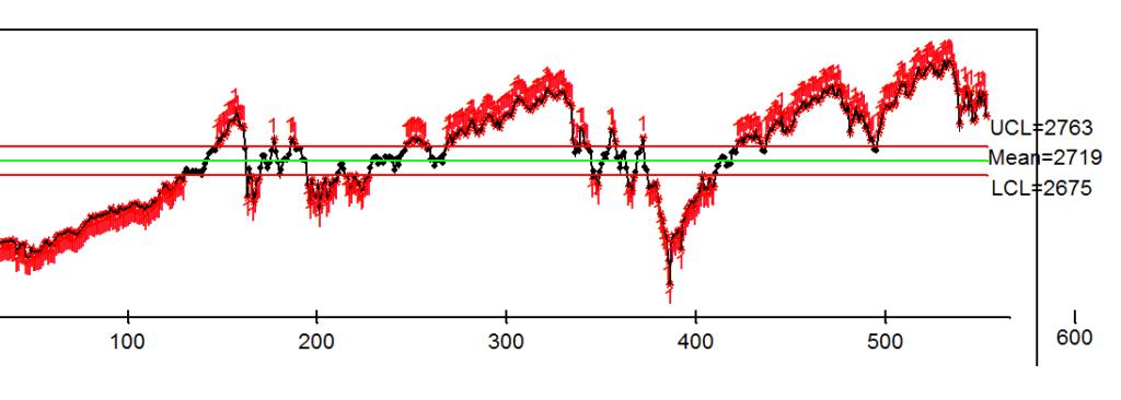 Prognoza zachowania indeksu S&P500.