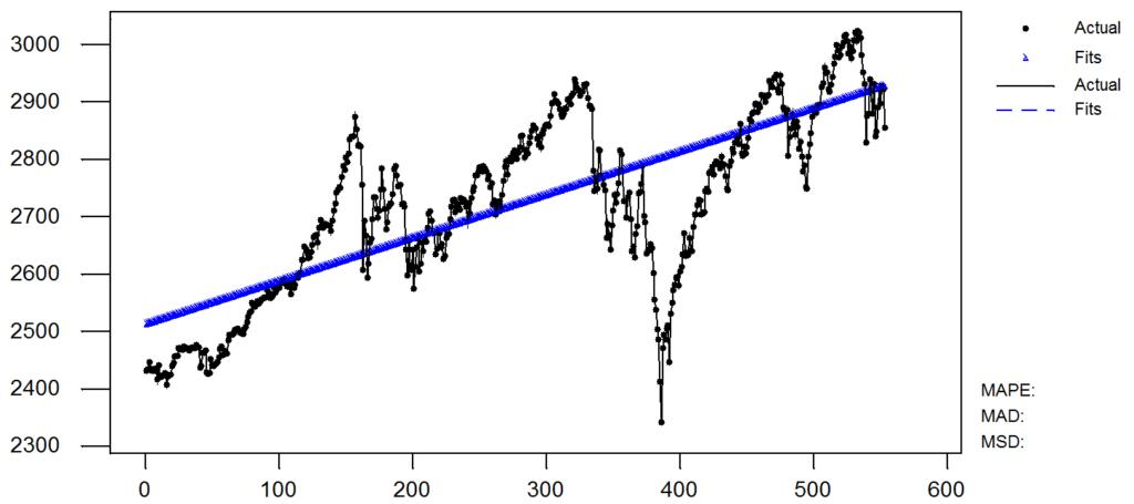 strategia inwestowania na giełdzie S&P500