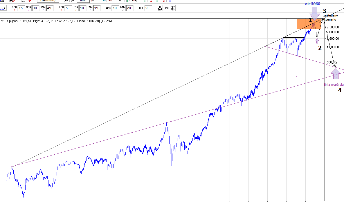 S&P500 kurs i prognoza