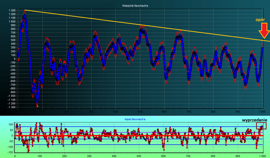 dax futures wykres i prognoza