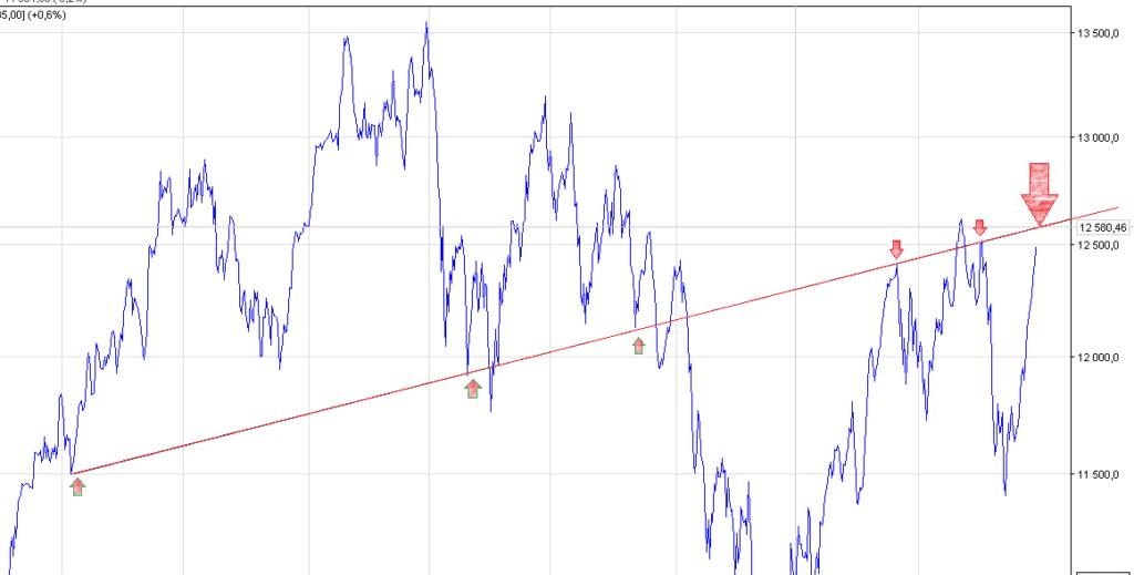 dax futures wykres