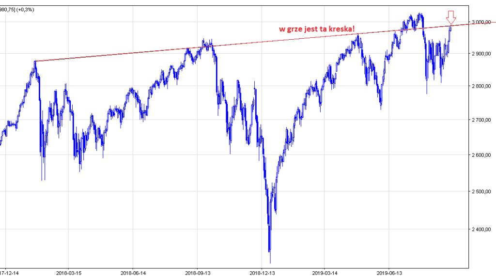 S&P500 futures - prognoza kursu
