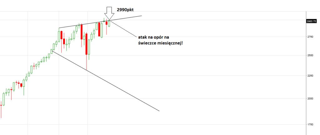S&P futures - strategia inwestowania