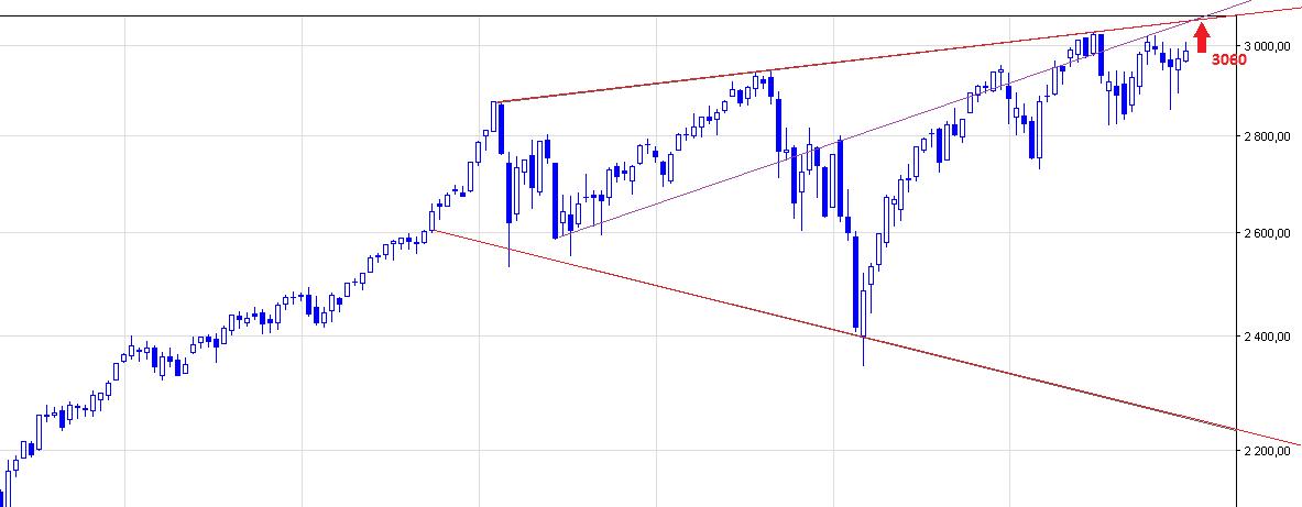 S&P 500 - prognoza kursu
