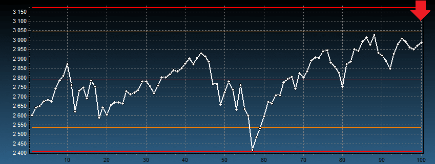 S&P 500 - kurs i notowania