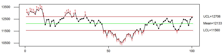 DAX 30 wykres i notowania