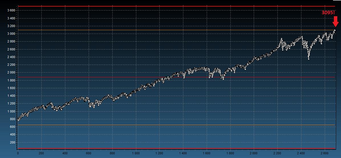 S&P500 notowania kursu