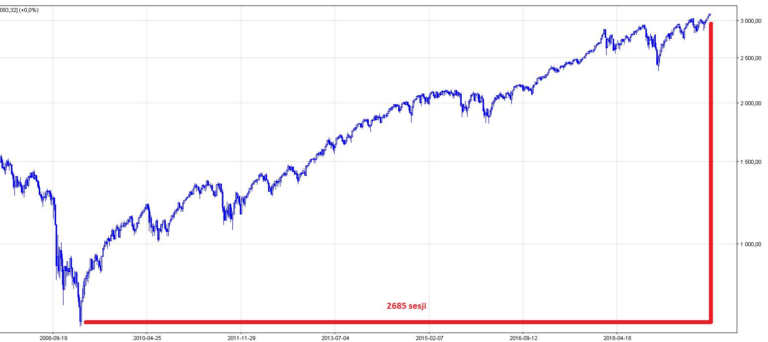 S&P500 prognoza kursu giełdy
