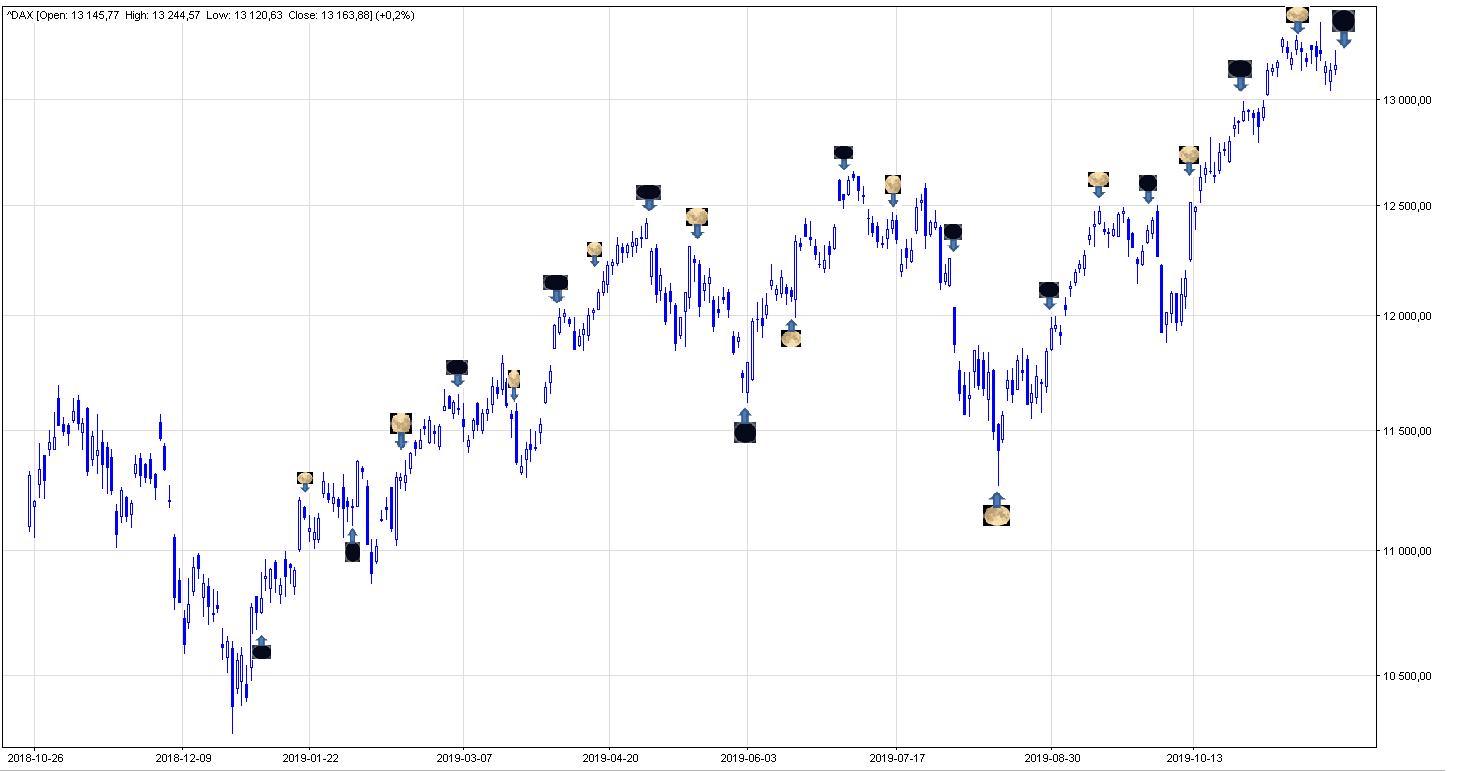 DAX 30 kalendarz księżycowy