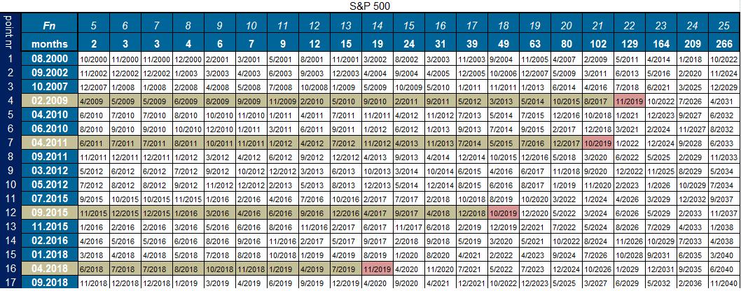 spiral calendar giełda amerykańska