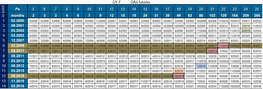 spiral calendar DAX 30