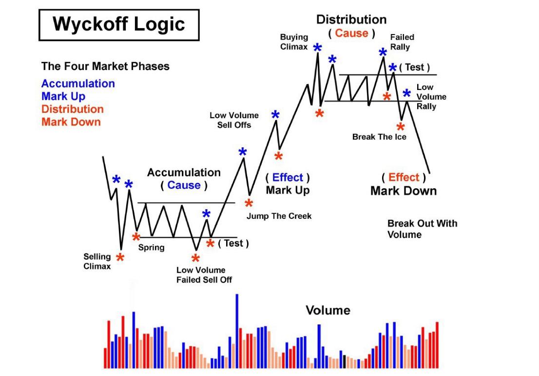 strategia Wyckoff'a analiza techniczna akcji
