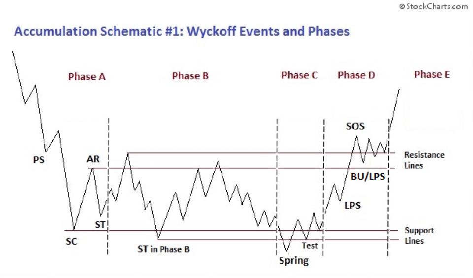 Wyckoff analiza techniczna akcji
