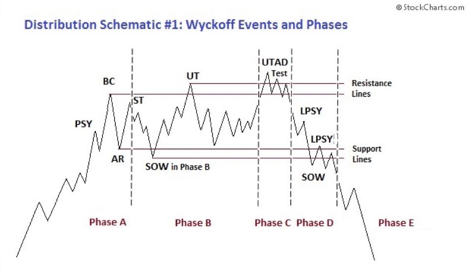 teoria wyckoff'a - analiza techniczna akcji