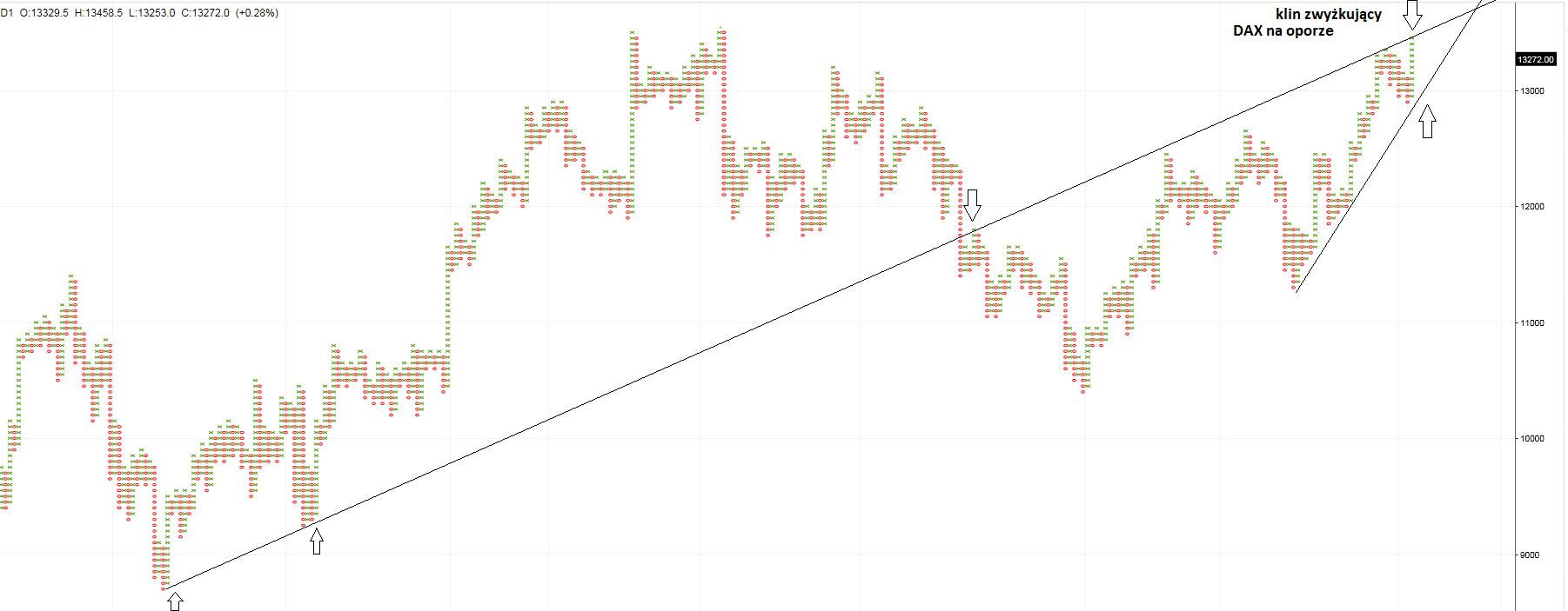 DAX 30 notowania kursu prognoza