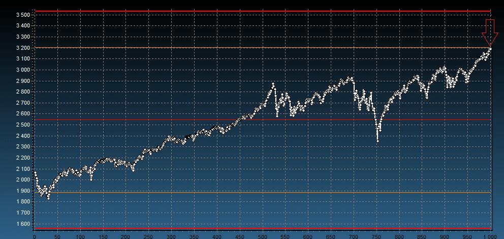 S&P500 prognoza kursu notowania