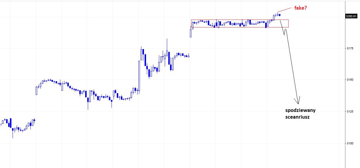 S&P500 kurs i notowania
