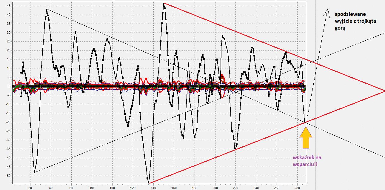 Ropa notowania i analiza