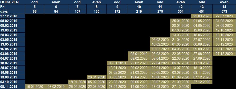 kalendarz spiralny DAX 30 dla roku 2020