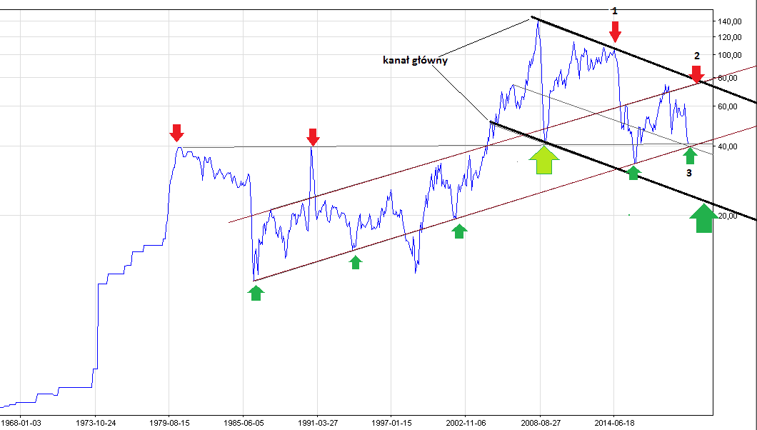 kurs ropy, prognoza kursu ropy, ropa forum