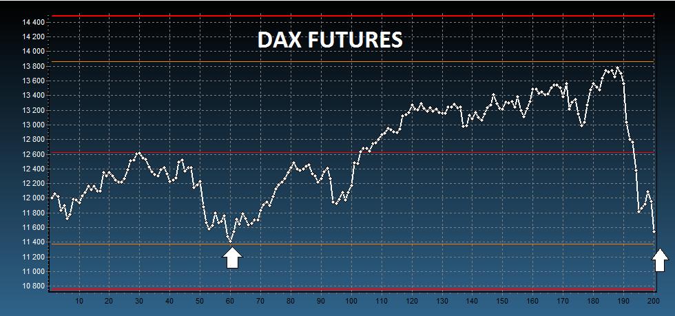 jak grać na giełdzie, DAX notowania, DAX forum i prognoza