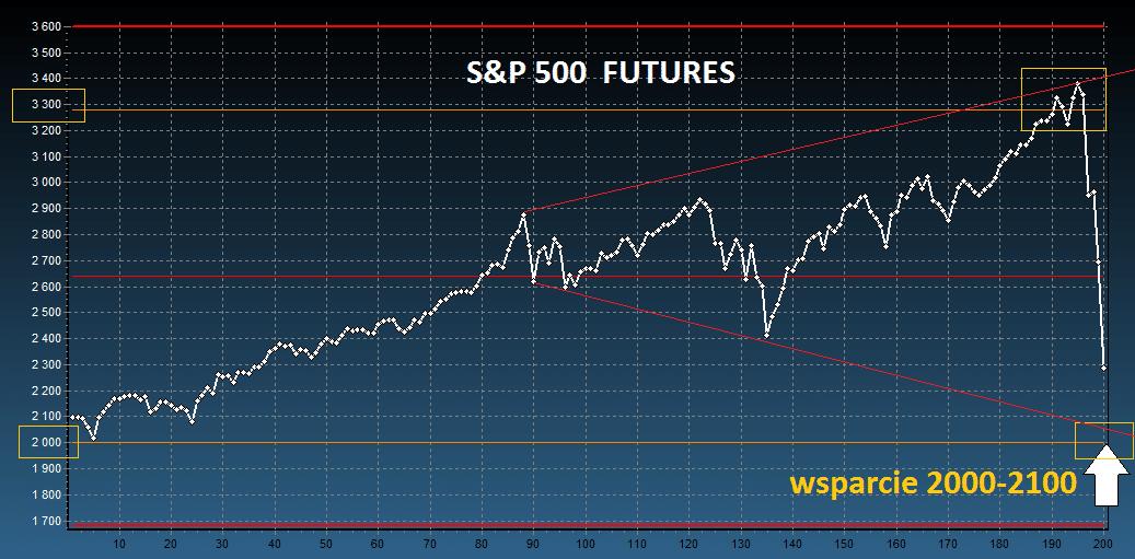 S&P500 analiza techniczna