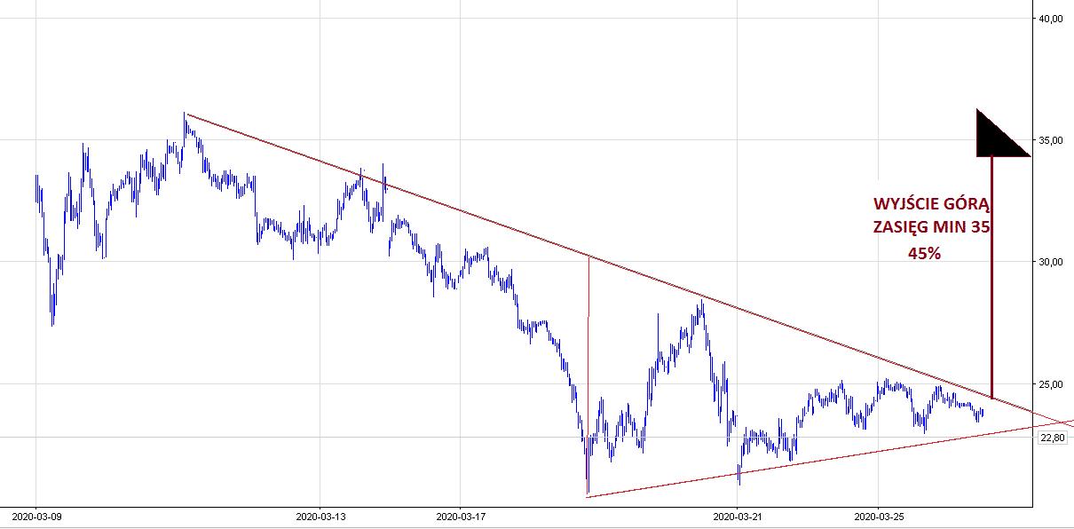 ropa wykres, ropa notowania