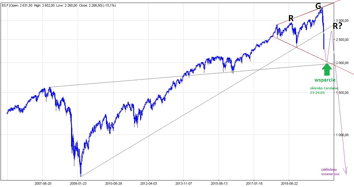 analiza techniczna S&P500, S&P500 wykres, S&P500 prognoza kursu