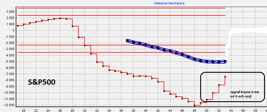S&P500 notowania, S&P500 wskaźnik newhach'a, S&P500 prognoza długoterminowa