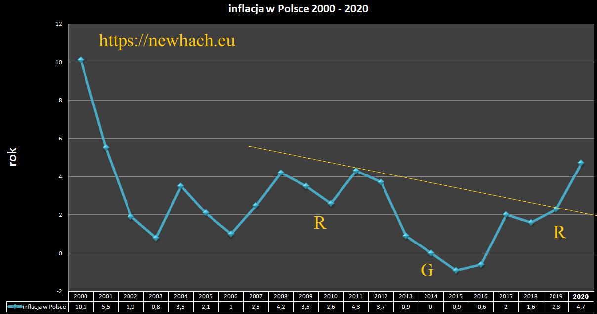 inflacja w Polsce, wpływ inflacji, srebro jaka cena , srebro a inflacja, srebro wykres, srebro notowania