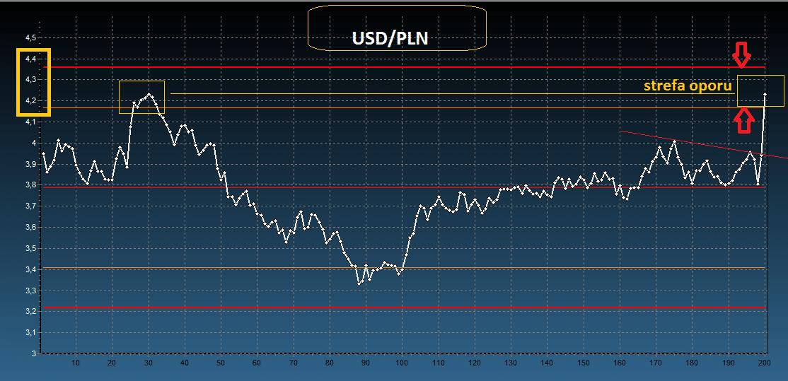 dolar notowania, dolar wykres, jaka cena dolara