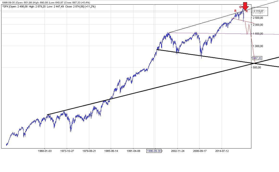 S&P500 prognoza kursu, S&P500 krach i notowania