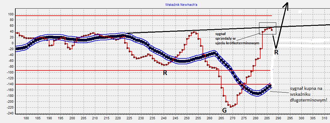 ropa analiza, ropa perspektywy prognoza